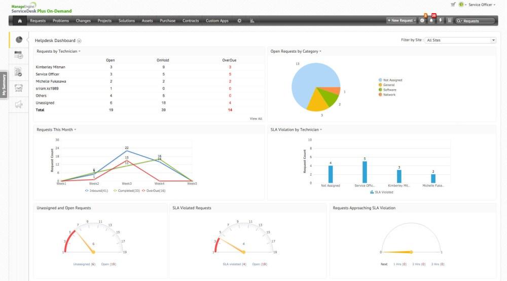 medium resolution of best in class online service desk software