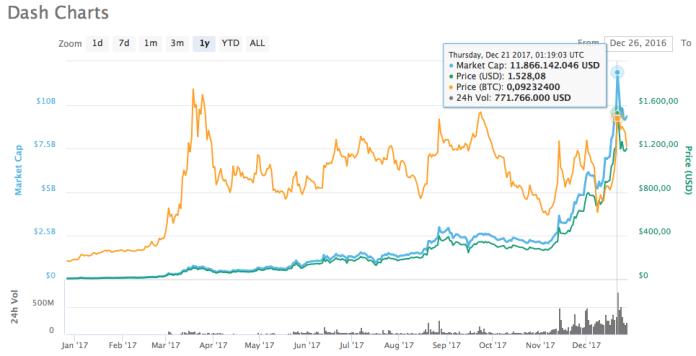 CoinMarketCap de Dash