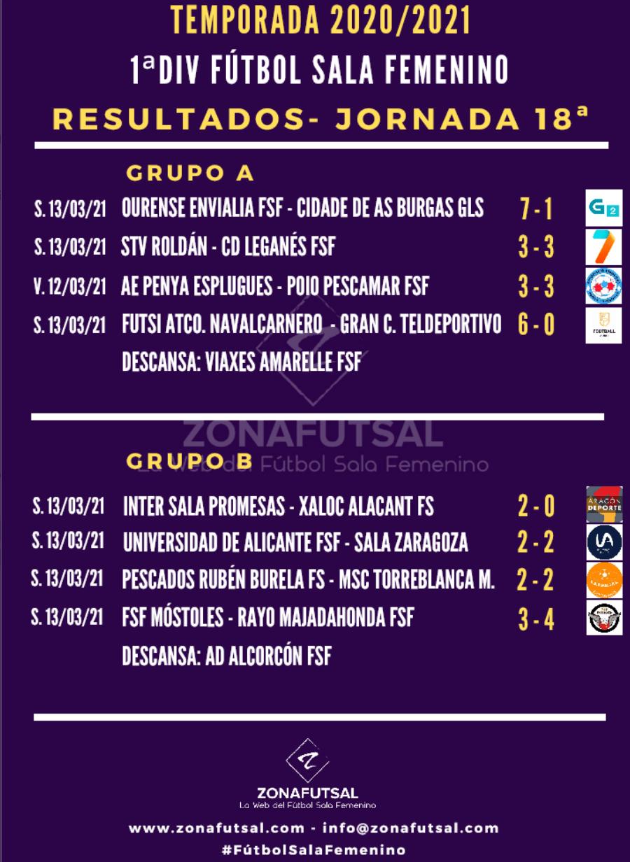Resultados de la Jornada 18ª en 1ª División de Fútbol Sala Femenino