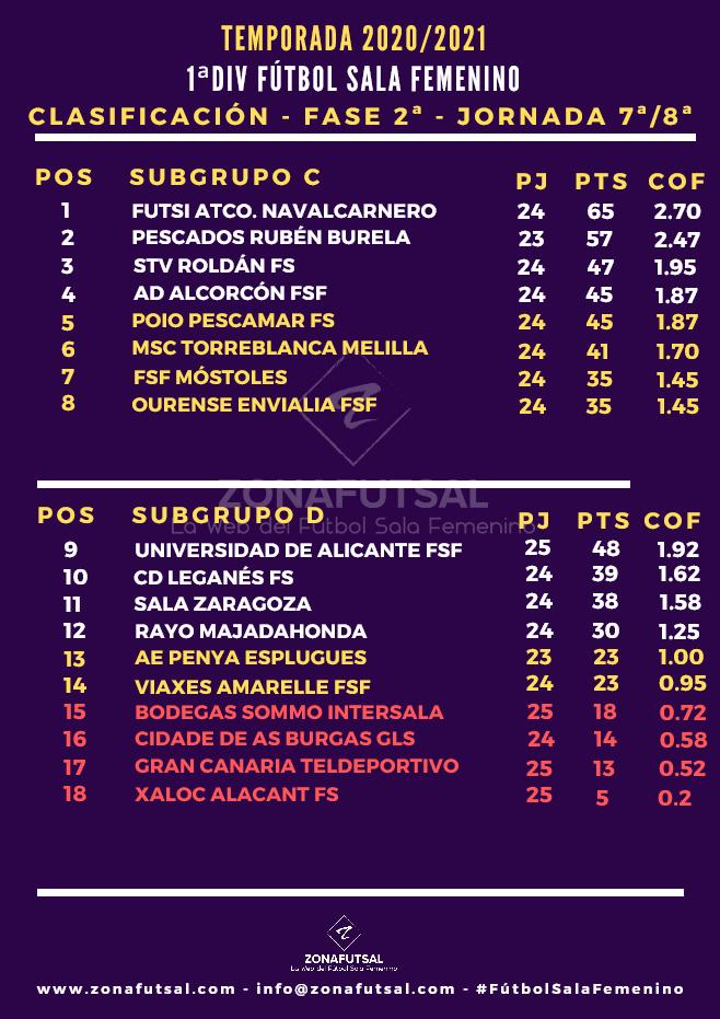 Clasificación de 1ª División de Fútbol Sala Femenino tras la 9ª Jornada Subgrupo D