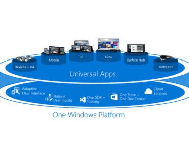 Una sola plataforma para todos los dispositivos