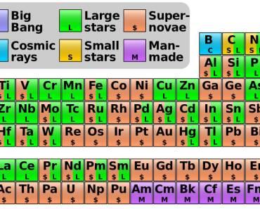 ¿De dónde vienen los elementos?