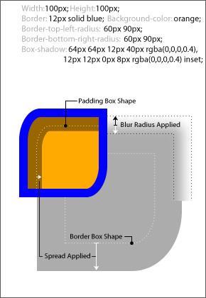 box-shadow CSS propriété   ZONE CSS