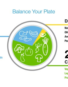Zone diet balanced plate also the dietary program to reduce inflammation rh zonediet