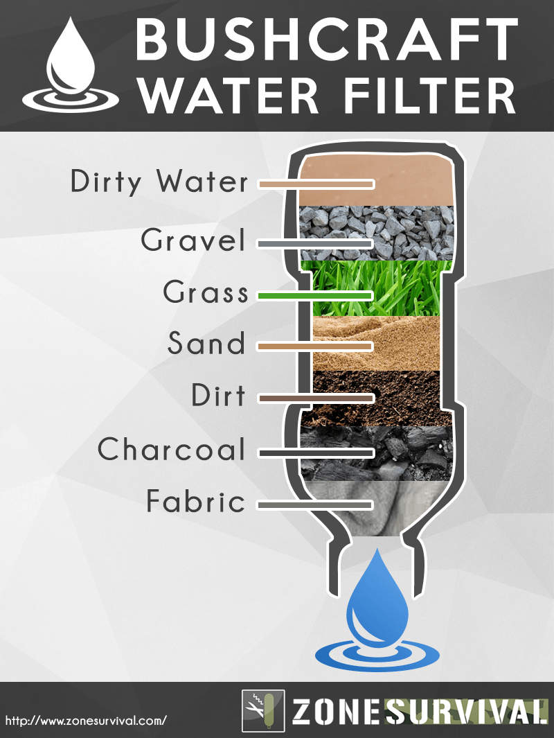 Water Filter System Diagram A Simple Guide To Water Filtration