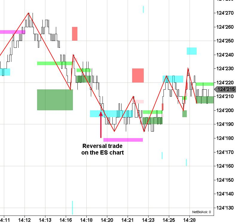 Bond market trading at support