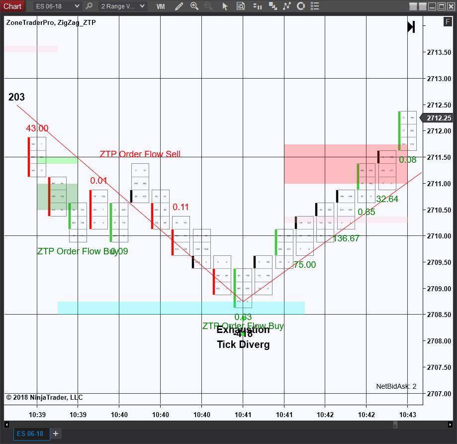 2 Range Order Flow Patterns Exhaustion Buy