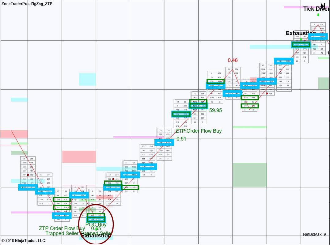 Order Flow Trading Futures