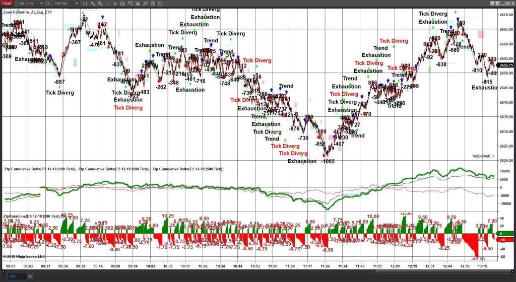 Cumulative Delta Chart 12/06/18