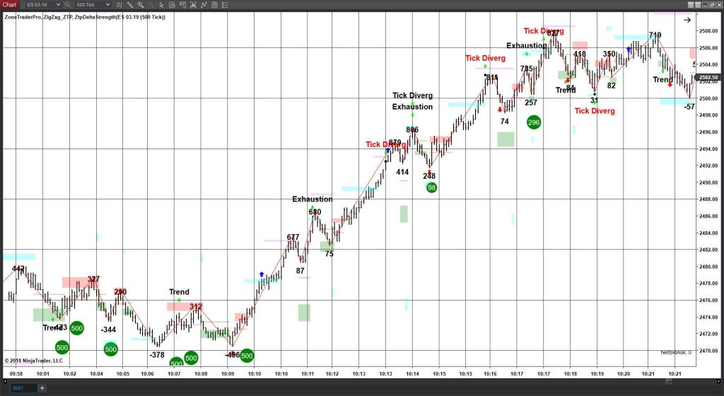 37 Point move after accumulation