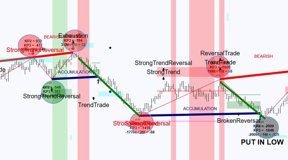 Cumulative Delta Trades