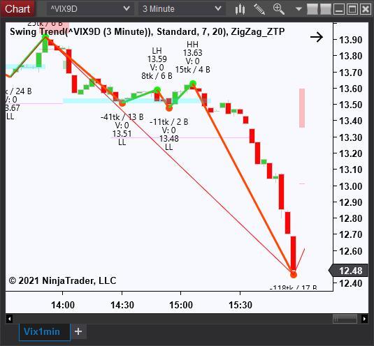 Vix Chart
