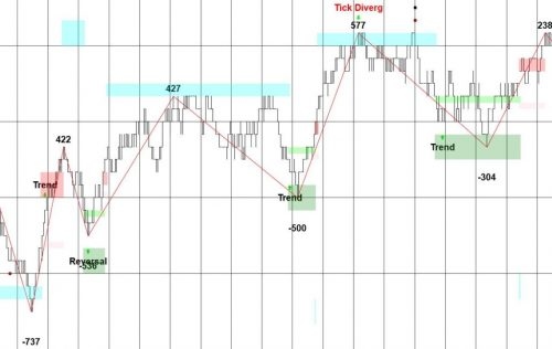 Trend Trade with Tick Filter