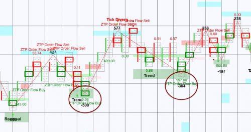 Trend Trade Order Flow
