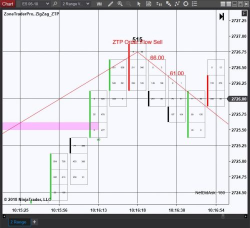 ZTP Order Flow and POC Sell Signal