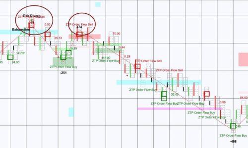 ZTP Order Flow Signal