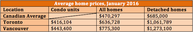 Zoocasa-chart-average-home-prices-Jan-2016