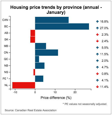 CBC-CREA-housing-trends-Jan-2016
