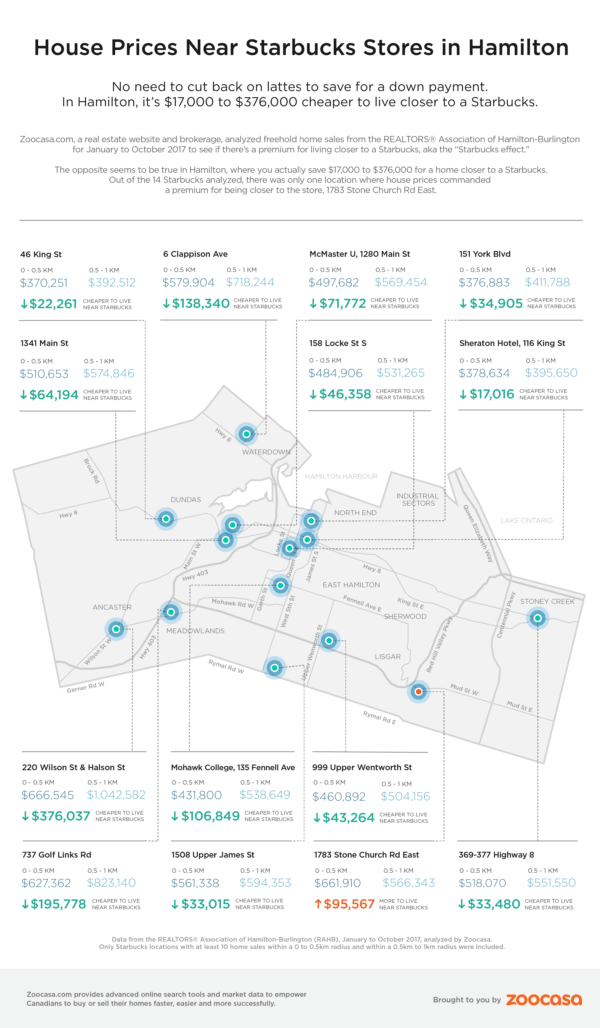 Home Prices Near Starbucks in Hamilton INFOGRAPHIC