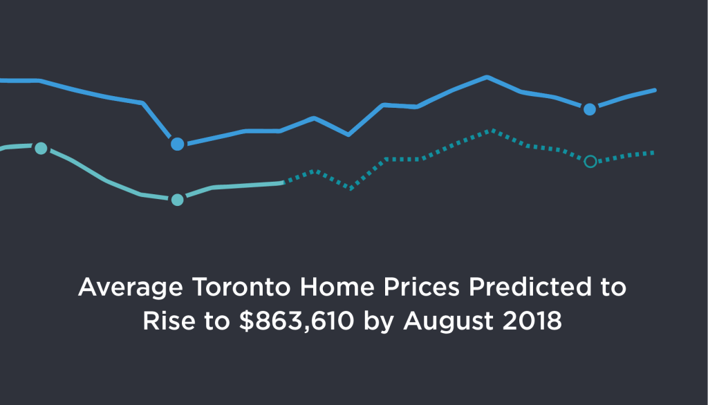 average Toronto home price 2018 prediction