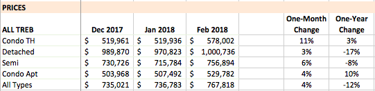 Total TREB Prices, February 2018