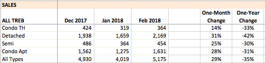 Total TREB sales, February 2018