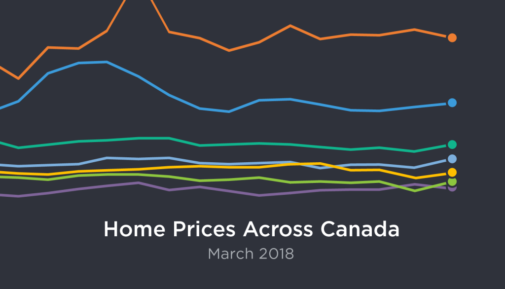 March Housing Market