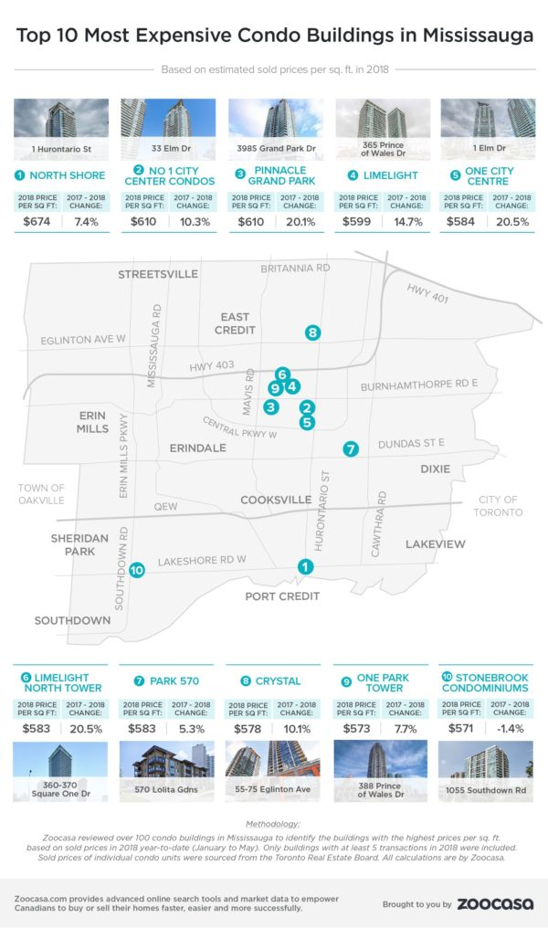 mississauga-most-expensive-condos-zoocasa