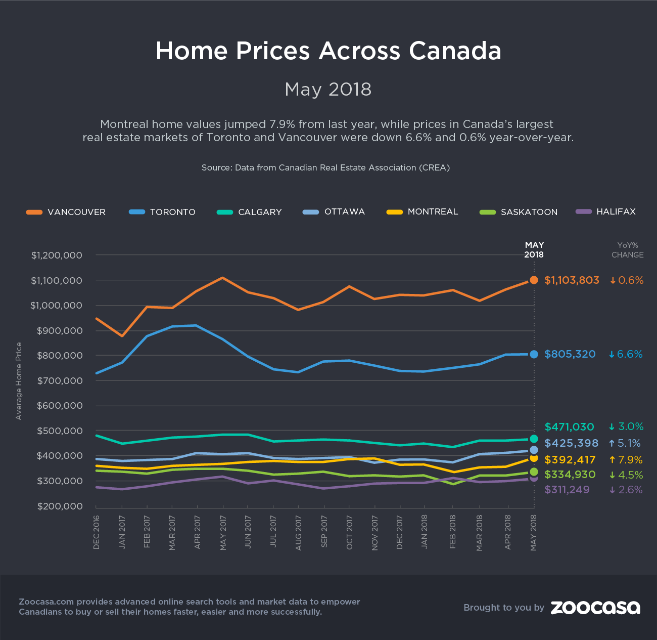 canada-home-prices-may-2018-zoocasa