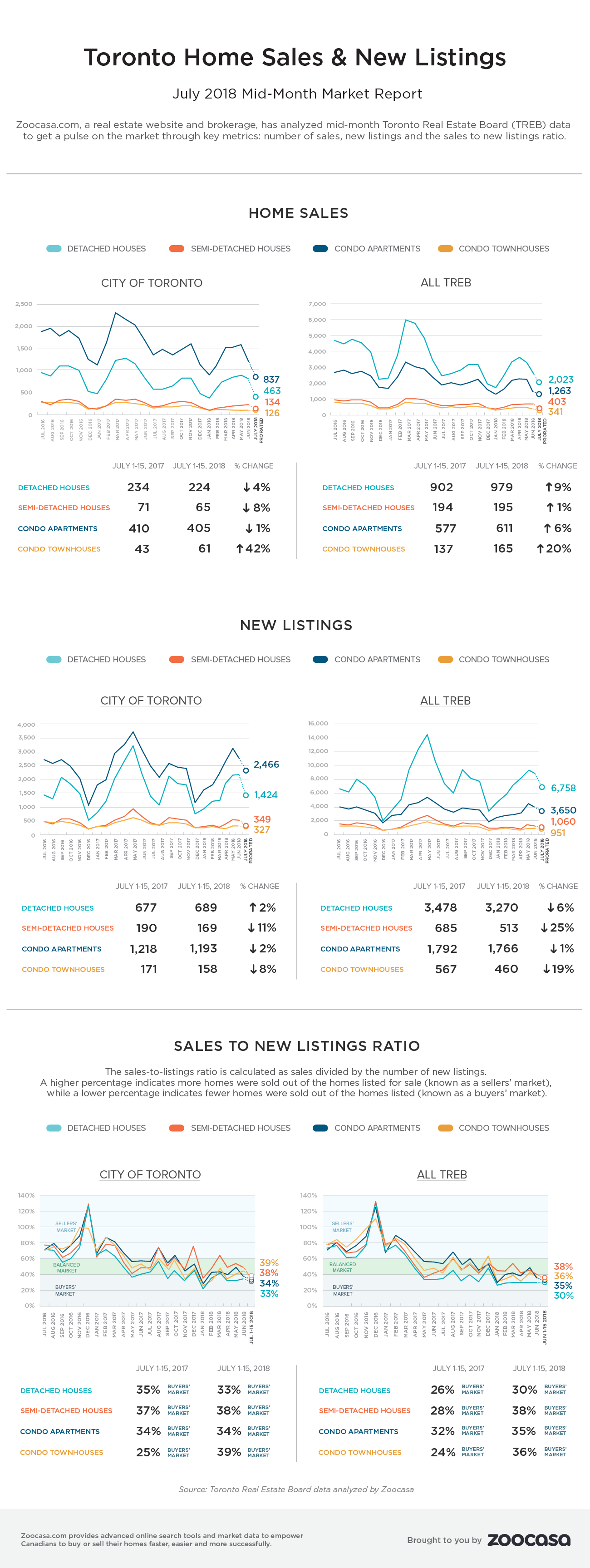 toronto-home-sales-july-2018-mtd-zoocasa