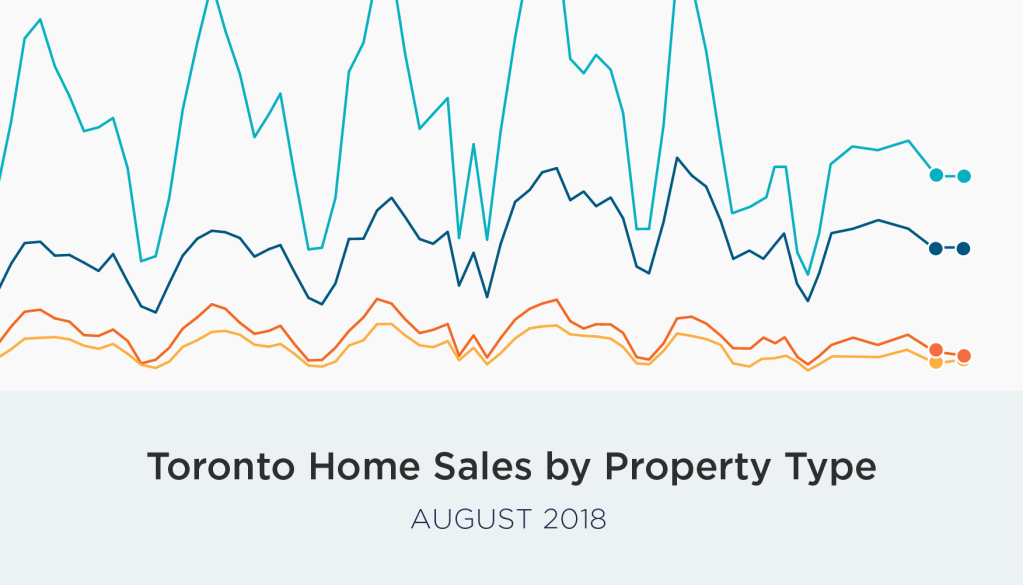 August Home Sales and Prices