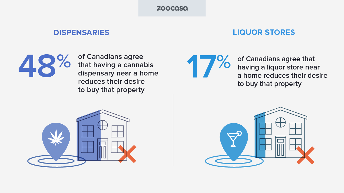 zoocasa-cannabis-dispensary-vs-liquor-reduces-desire-property