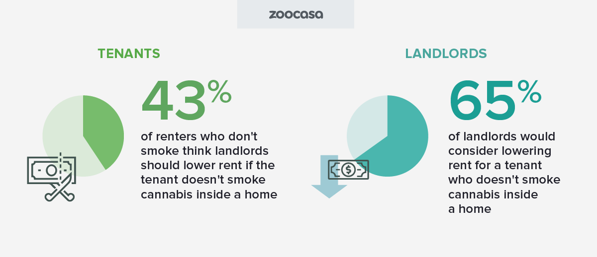 zoocasa-cannabis-landlords-lower-rent-nonsmoking