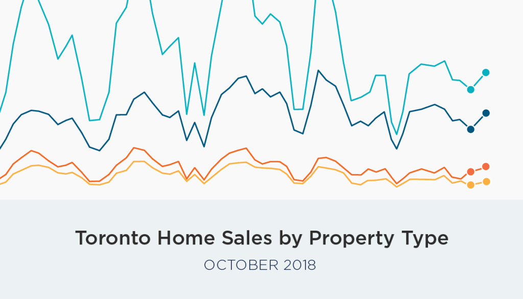October Home Sales and Prices