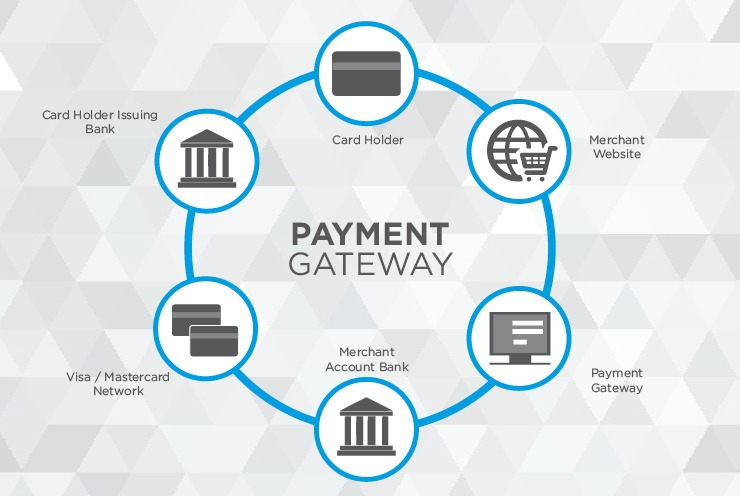 Online - Payments Platform and Services from Bangladesh
