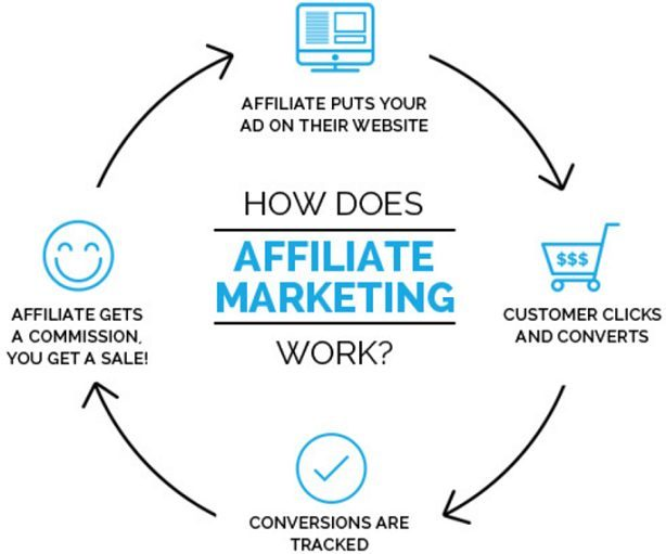 Affiliate Marketing Course and Service