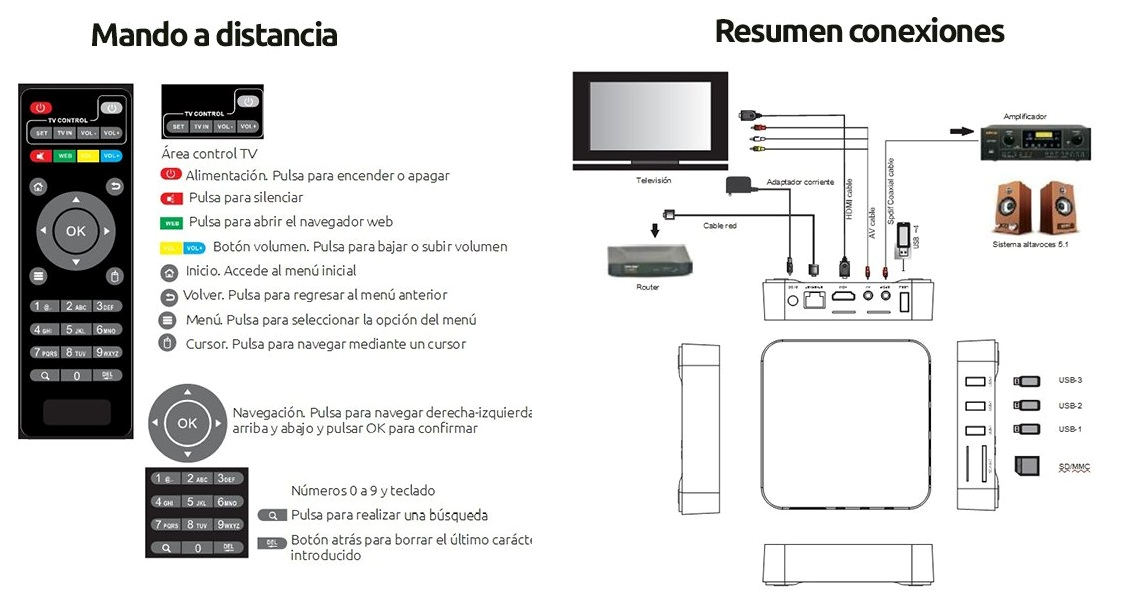 Android TV MXQ PRO 4K ZOOM Informática