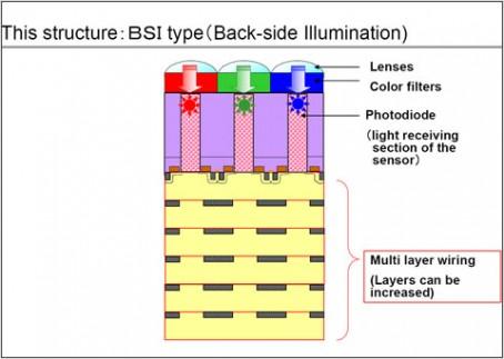 Dynastron: sensore retroilluminato sviluppato da Toshiba