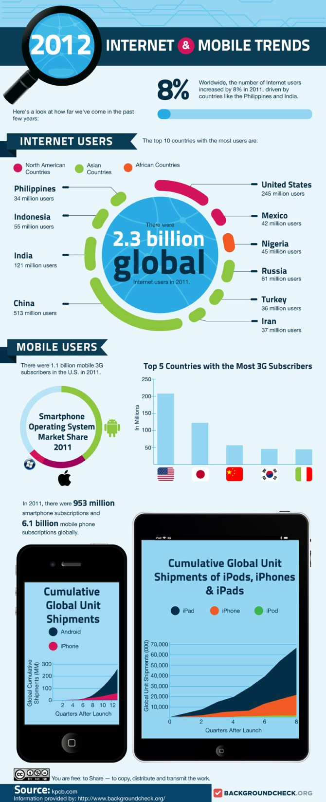 2012 Internet and Mobile Trends