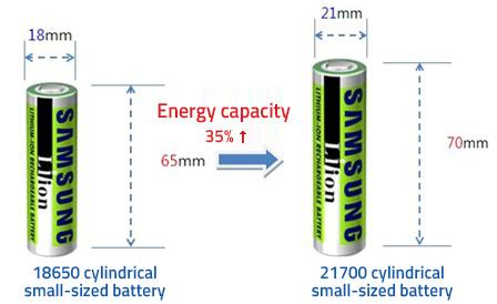 Nuovo standard Samsung per batterie delle auto elettriche: le celle cilindriche 21700