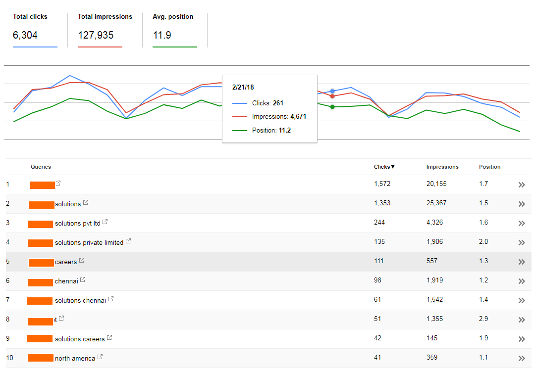 Image 7.9 - Search Console Queries & Clicks Report
