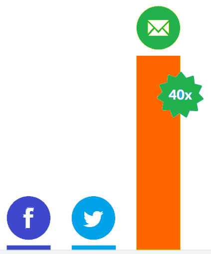 Image 1e.1. Email Is 40 Times More Effective Than Social Media