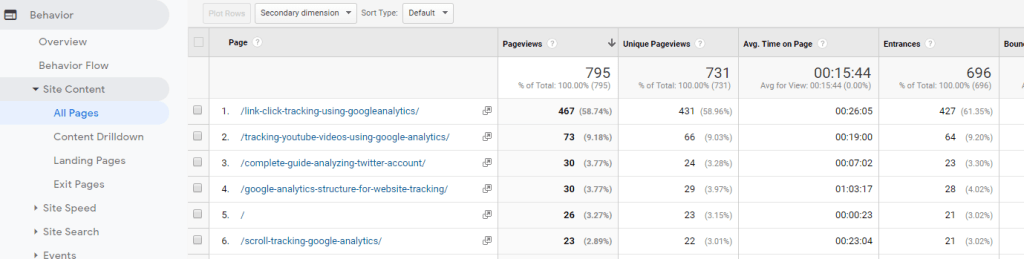1i.9. Google Analytics Most Visited Pages