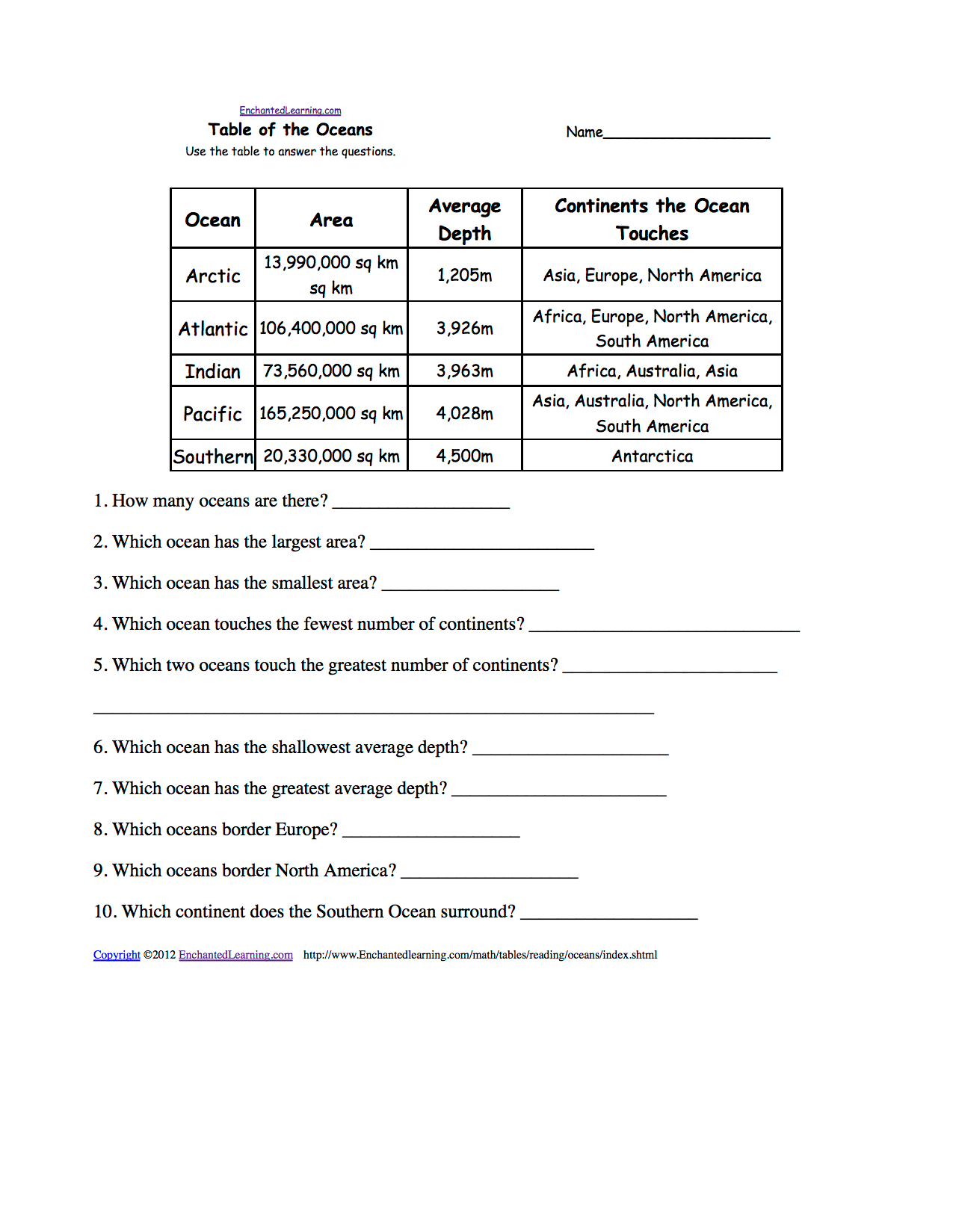 hight resolution of Table of the Oceans - Reading and Understanding Tables