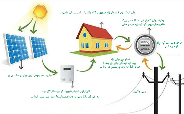 Zorays Solar Net Metering