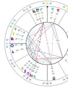 Chart also political ideology in astrology rh zot