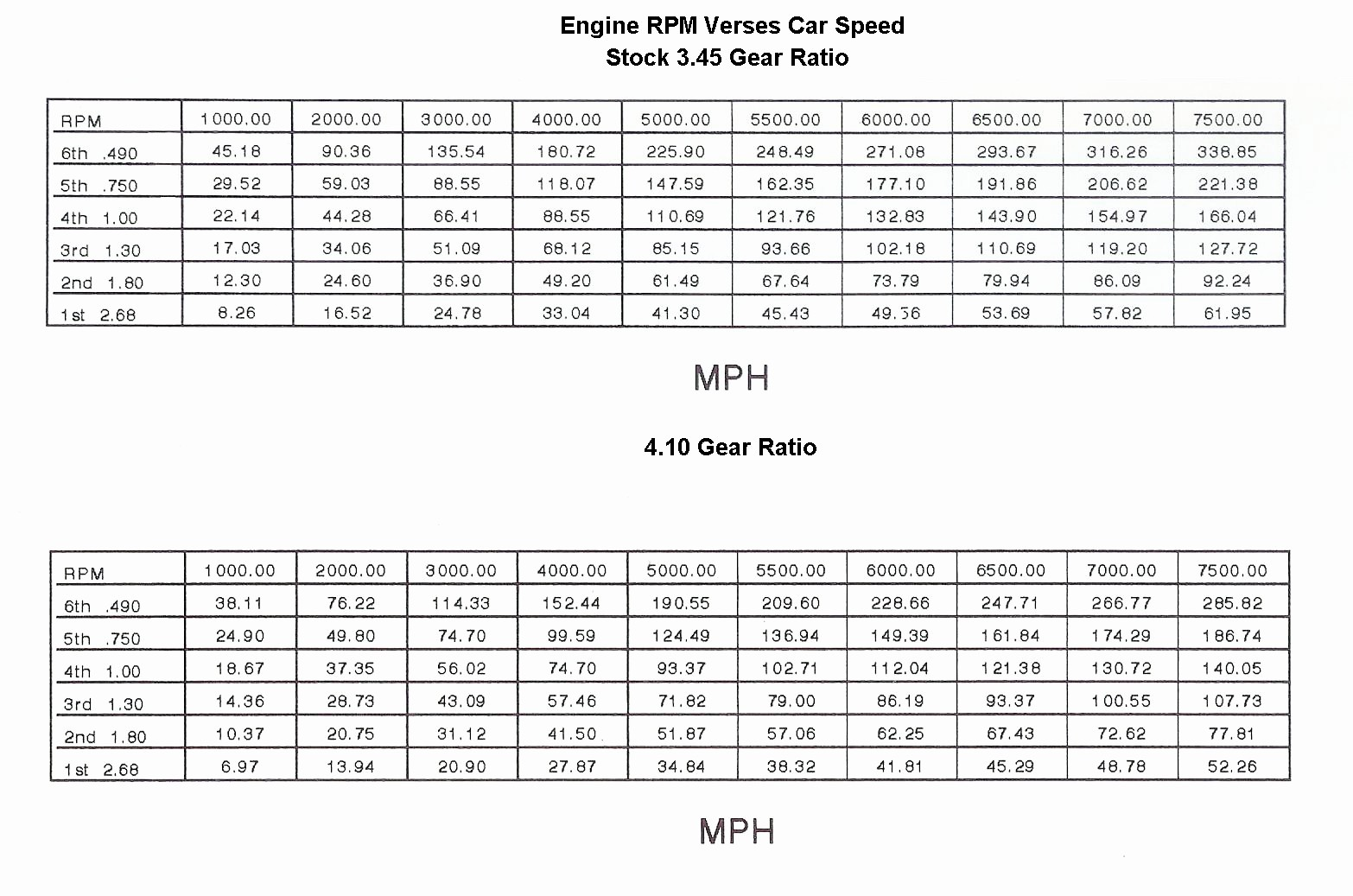 gear ratio diagram 4 pin relay wiring ford 9in rear end ratios