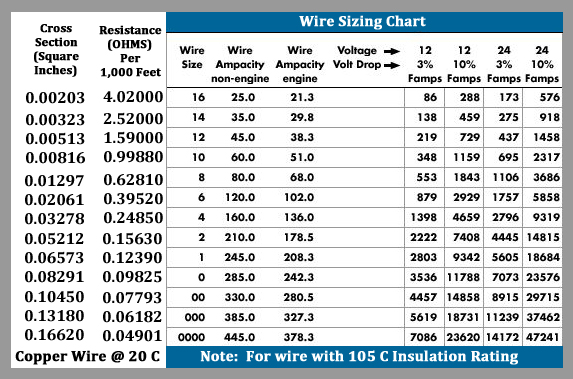 Wirer amperage chart wiring diagram wire gauge ampacity table www microfinanceindia org wire amp chart ac electrical wire amp chart wiring greentooth Images