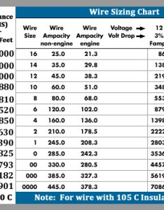 Below is  chart that shows the proper wire sizing for current flowing in your vessel ensure you verify requirements and check with properly authorized also zrd faq rh