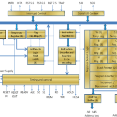 Architecture Of 8085 Microprocessor With Block Diagram Pdf Dimmer Switch Wiring Nz Course
